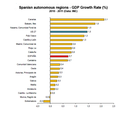 GDP Spanish regions - Growth rate - Source: Statistics National Institute