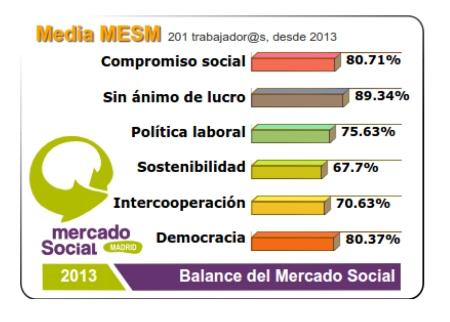 Resultados generales Balance Social del Mercado Social de Madrid.