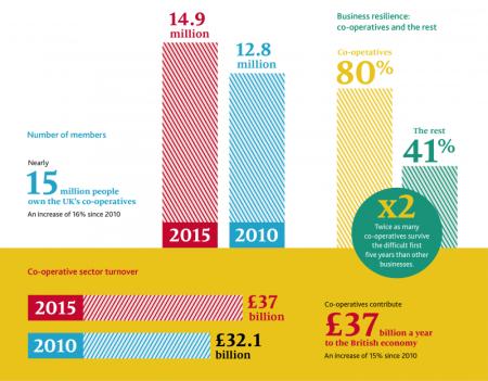 Source: The UK Co-operative Economy report. Author: worker cooperative Calverts